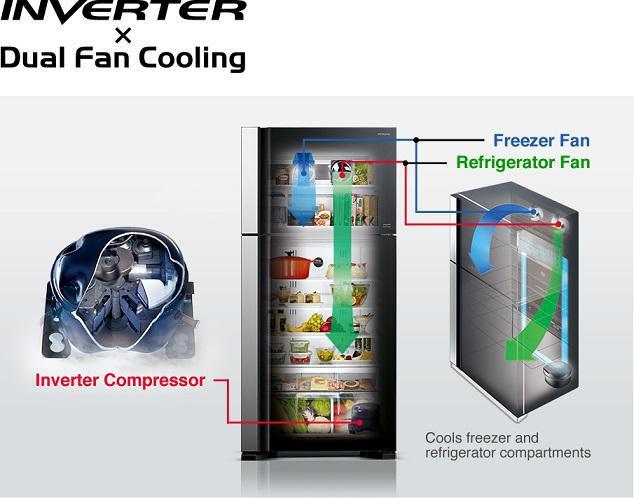 بررسی مشخصات ، اخرین قیمت روز و خرید یخچال R-M700AGPUQ4X در بانه ویترین ، جدیدترین اطلاعات یخچال R-M700AGPUQ4X ، مشخصات و عکس یخچال R-M700AGPUQ4X