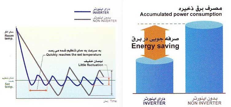 کولر گازی سرمایشی گرمایشی اجنرال OGENERAL Air Conditioner AOGR12RAT 12000 BTU